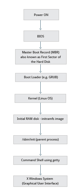 Android Linux kernel power-off sequence - Stack Overflow